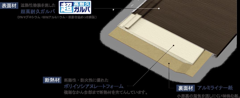 屋根材(鋼鈑)と断熱材をひとつにした独自の材料構成